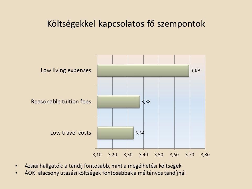 Költségekkel kapcsolatos fő szempontok Ázsiai hallgatók: a tandíj fontosabb, mint a megélhetési költségek ÁOK: alacsony utazási költségek fontosabbak a méltányos tandíjnál