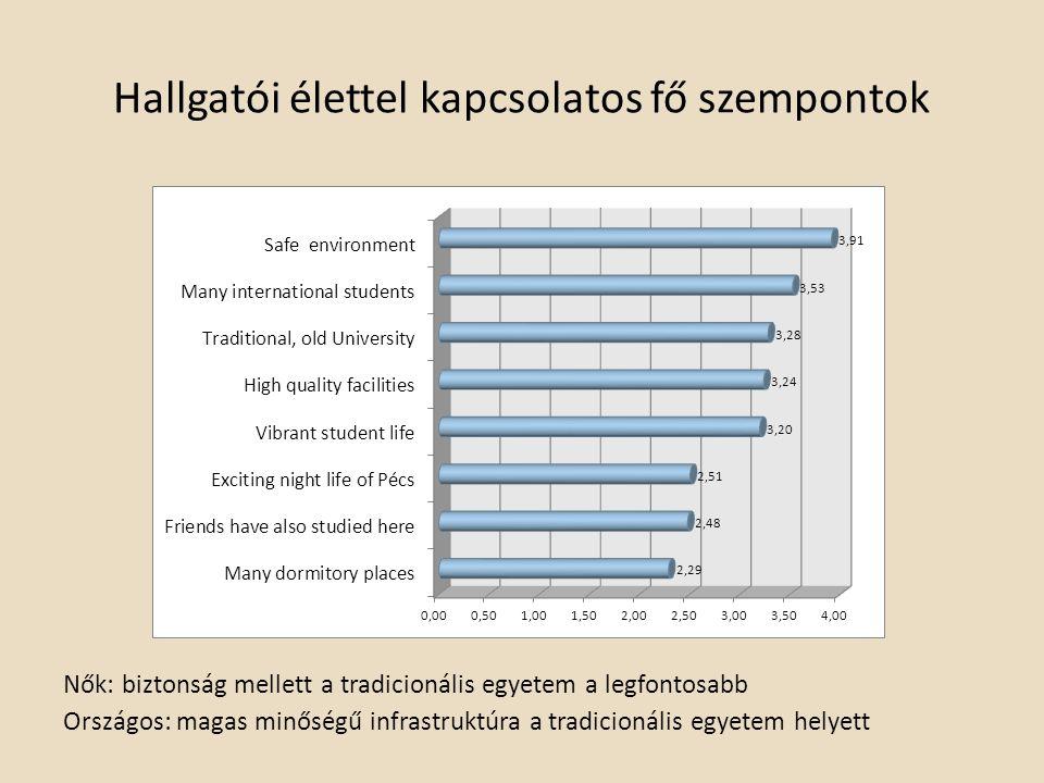 Hallgatói élettel kapcsolatos fő szempontok Nők: biztonság mellett a tradicionális egyetem a legfontosabb Országos: magas minőségű infrastruktúra a tr