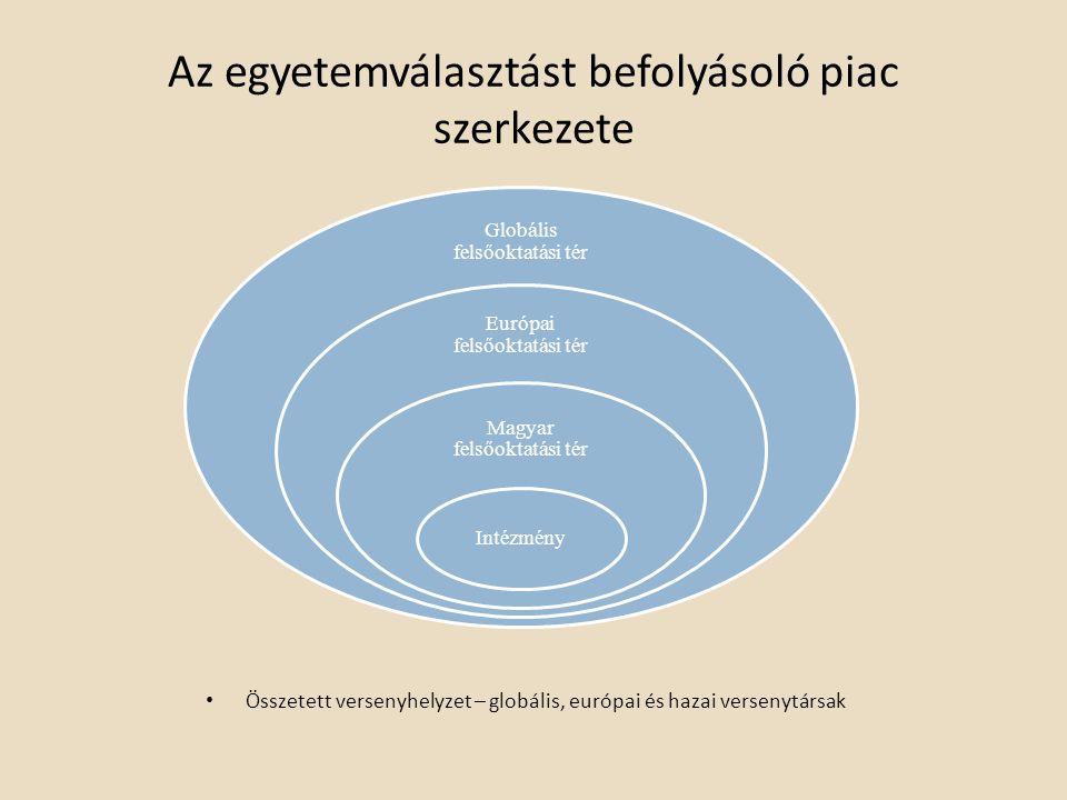 Az egyetemválasztást befolyásoló piac szerkezete Globális felsőoktatási tér Európai felsőoktatási tér Magyar felsőoktatási tér Intézmény Összetett versenyhelyzet – globális, európai és hazai versenytársak