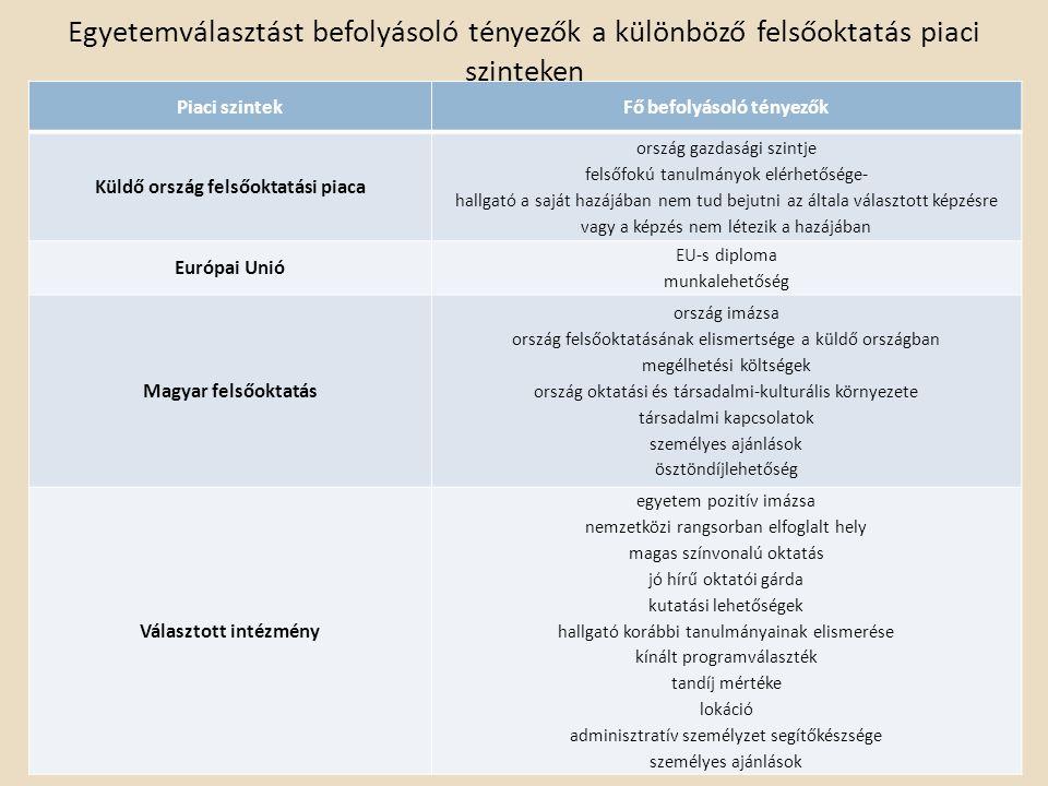 Egyetemválasztást befolyásoló tényezők a különböző felsőoktatás piaci szinteken Piaci szintekFő befolyásoló tényezők Küldő ország felsőoktatási piaca ország gazdasági szintje felsőfokú tanulmányok elérhetősége- hallgató a saját hazájában nem tud bejutni az általa választott képzésre vagy a képzés nem létezik a hazájában Európai Unió EU-s diploma munkalehetőség Magyar felsőoktatás ország imázsa ország felsőoktatásának elismertsége a küldő országban megélhetési költségek ország oktatási és társadalmi-kulturális környezete társadalmi kapcsolatok személyes ajánlások ösztöndíjlehetőség Választott intézmény egyetem pozitív imázsa nemzetközi rangsorban elfoglalt hely magas színvonalú oktatás jó hírű oktatói gárda kutatási lehetőségek hallgató korábbi tanulmányainak elismerése kínált programválaszték tandíj mértéke lokáció adminisztratív személyzet segítőkészsége személyes ajánlások