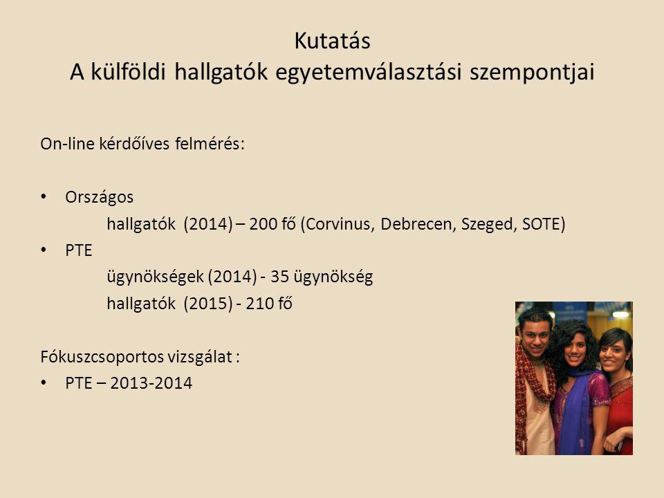 Kutatás A külföldi hallgatók egyetemválasztási szempontjai On-line kérdőíves felmérés: Országos hallgatók (2014) – 200 fő (Corvinus, Debrecen, Szeged, SOTE) PTE ügynökségek (2014) - 35 ügynökség hallgatók (2015) - 210 fő Fókuszcsoportos vizsgálat : PTE – 2013-2014