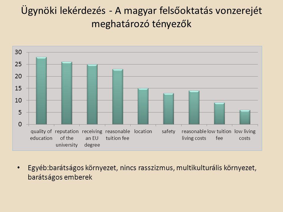 Ügynöki lekérdezés - A magyar felsőoktatás vonzerejét meghatározó tényezők Egyéb:barátságos környezet, nincs rasszizmus, multikulturális környezet, barátságos emberek