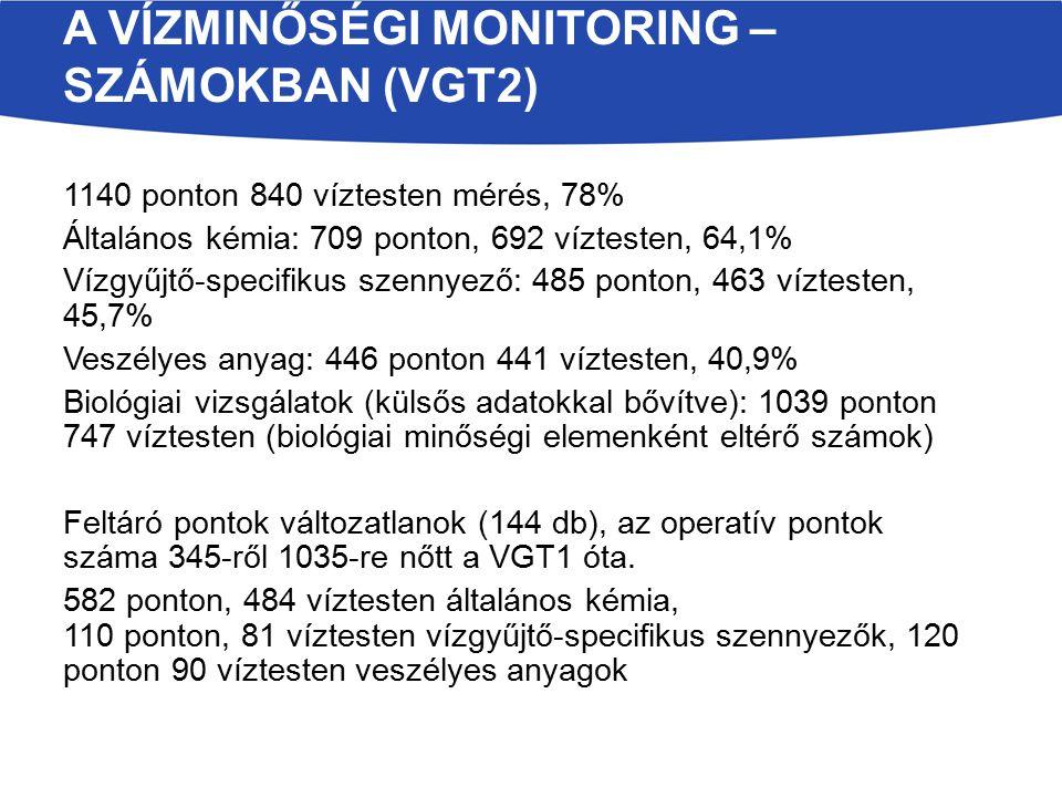 1140 ponton 840 víztesten mérés, 78% Általános kémia: 709 ponton, 692 víztesten, 64,1% Vízgyűjtő-specifikus szennyező: 485 ponton, 463 víztesten, 45,7% Veszélyes anyag: 446 ponton 441 víztesten, 40,9% Biológiai vizsgálatok (külsős adatokkal bővítve): 1039 ponton 747 víztesten (biológiai minőségi elemenként eltérő számok) Feltáró pontok változatlanok (144 db), az operatív pontok száma 345-ről 1035-re nőtt a VGT1 óta.