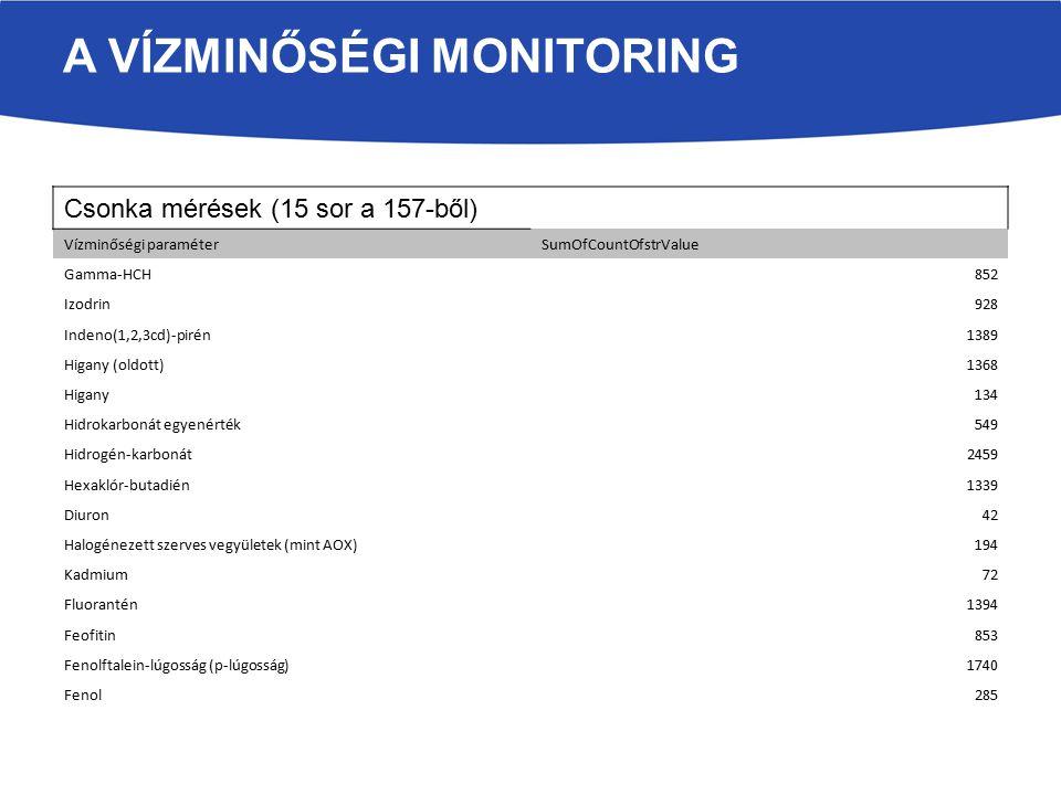 A VÍZMINŐSÉGI MONITORING Csonka mérések (15 sor a 157-ből) Vízminőségi paraméterSumOfCountOfstrValue Gamma-HCH852 Izodrin928 Indeno(1,2,3cd)-pirén1389