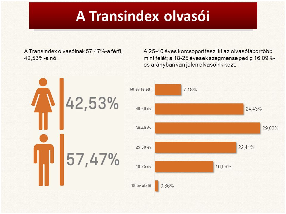 A Transindex olvasói A Transindex olvasóinak 57,47%-a férfi, 42,53%-a nő.