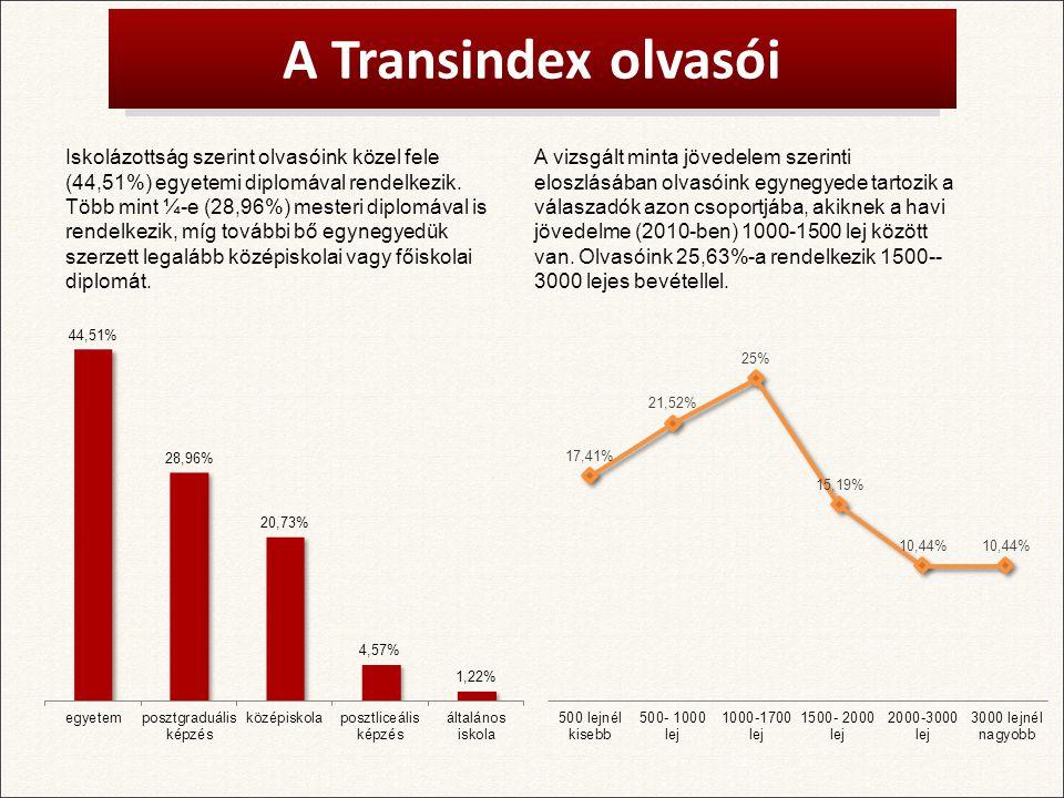 A Transindex olvasói Iskolázottság szerint olvasóink közel fele (44,51%) egyetemi diplomával rendelkezik.