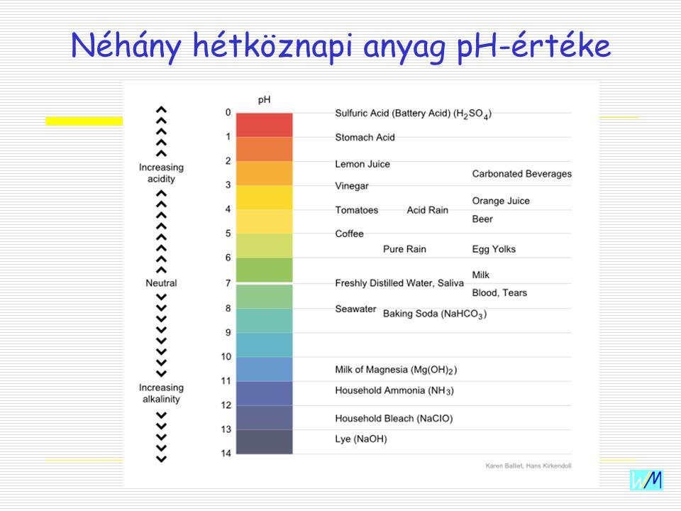 WIM Werke Néhány hétköznapi anyag pH-értéke
