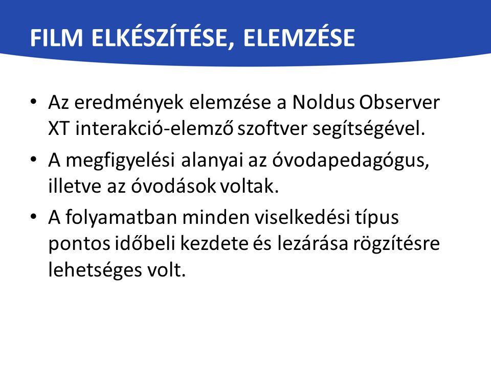 FILM ELKÉSZÍTÉSE, ELEMZÉSE Az eredmények elemzése a Noldus Observer XT interakció-elemző szoftver segítségével. A megfigyelési alanyai az óvodapedagóg
