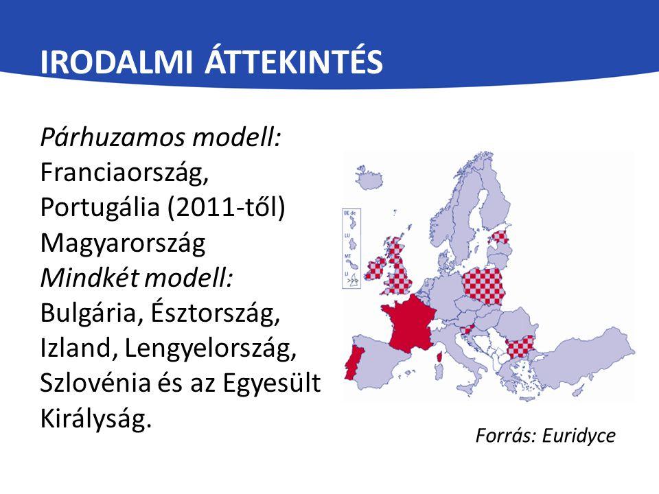 IRODALMI ÁTTEKINTÉS Párhuzamos modell: Franciaország, Portugália (2011-től) Magyarország Mindkét modell: Bulgária, Észtország, Izland, Lengyelország,