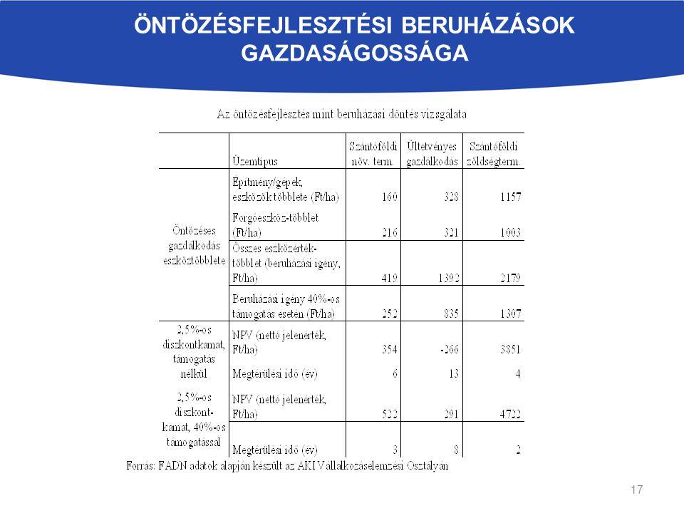 ÖNTÖZÉSFEJLESZTÉSI BERUHÁZÁSOK GAZDASÁGOSSÁGA 17