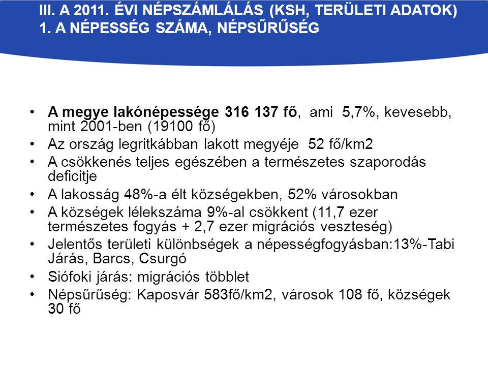 III. A 2011. ÉVI NÉPSZÁMLÁLÁS (KSH, TERÜLETI ADATOK) 1. A NÉPESSÉG SZÁMA, NÉPSŰRŰSÉG A megye lakónépessége 316 137 fő, ami 5,7%, kevesebb, mint 2001-b