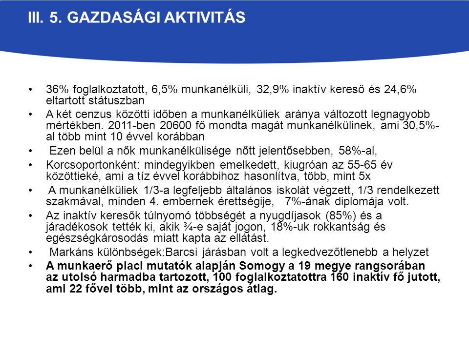 III. 5. GAZDASÁGI AKTIVITÁS 36% foglalkoztatott, 6,5% munkanélküli, 32,9% inaktív kereső és 24,6% eltartott státuszban A két cenzus közötti időben a m