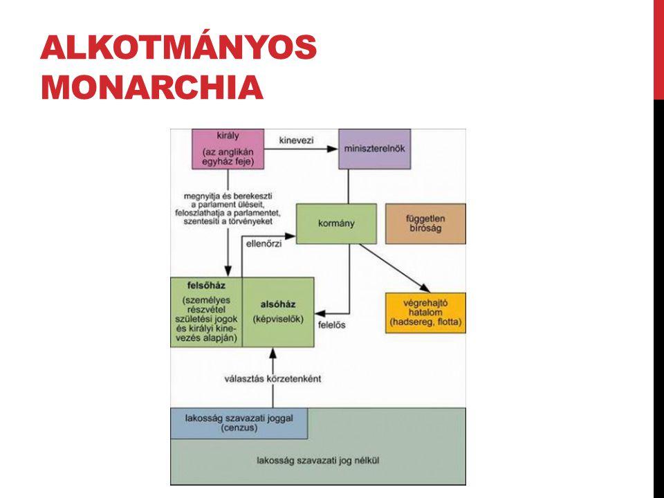 ALKOTMÁNYOS MONARCHIA