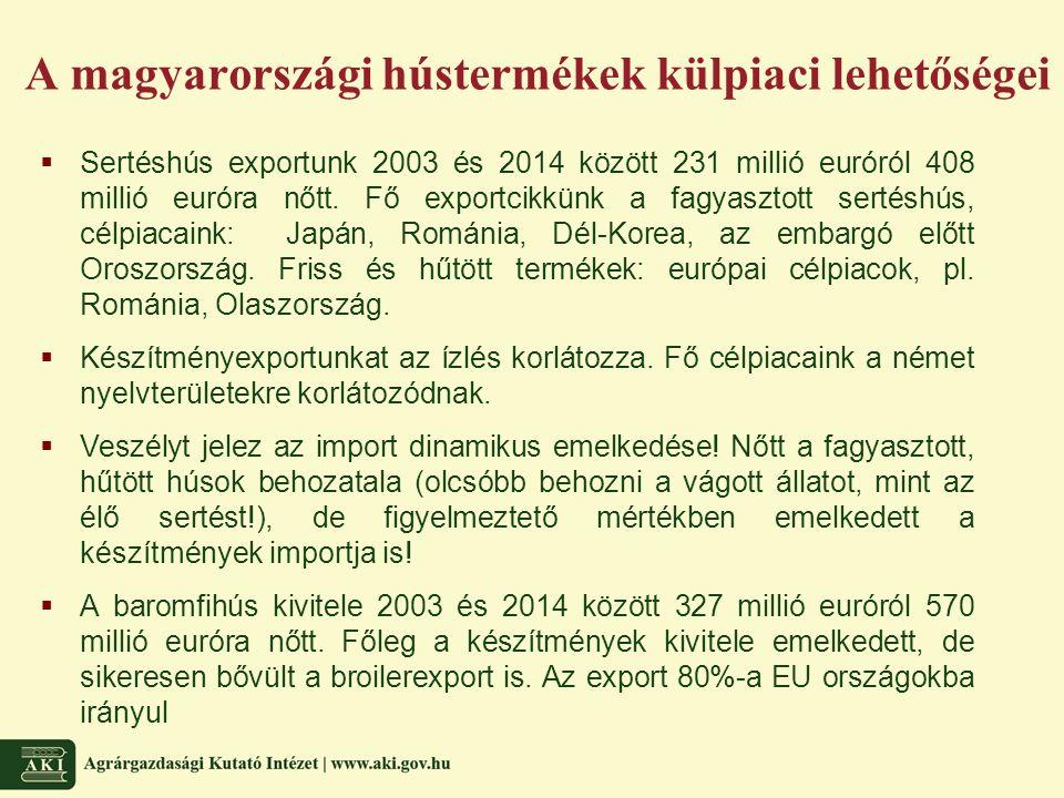 A magyarországi hústermékek külpiaci lehetőségei  Sertéshús exportunk 2003 és 2014 között 231 millió euróról 408 millió euróra nőtt. Fő exportcikkünk