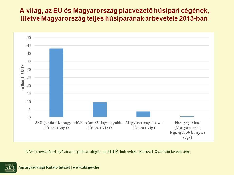 A világ, az EU és Magyarország piacvezető húsipari cégének, illetve Magyarország teljes húsiparának árbevétele 2013-ban NAV és nemzetközi nyilvános cé