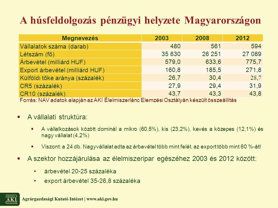 A húsfeldolgozás pénzügyi helyzete Magyarországon Megnevezés200320082012 Vállalatok száma (darab) 480561594 Létszám (fő) 35 63026 25127 089 Árbevétel