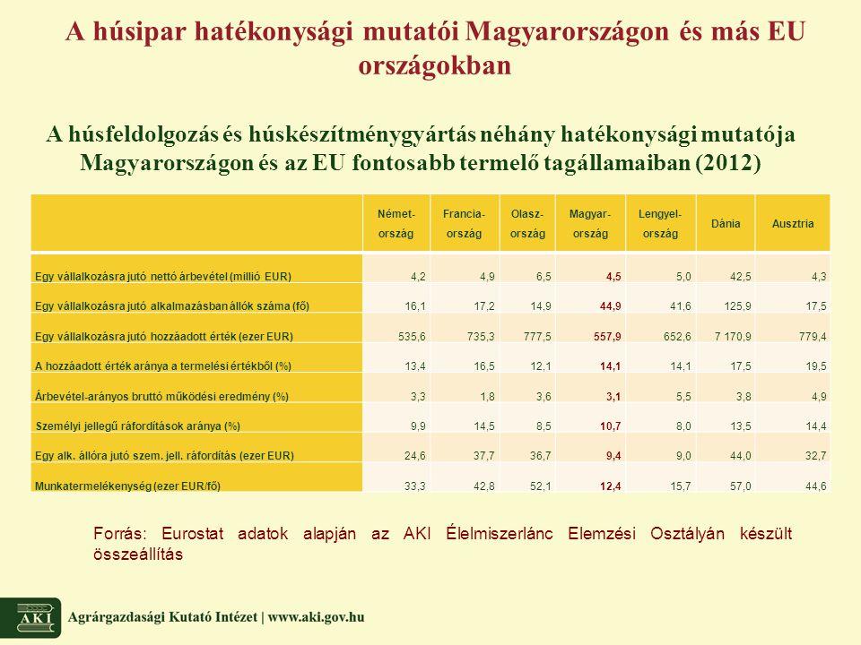 A húsipar hatékonysági mutatói Magyarországon és más EU országokban Forrás: Eurostat adatok alapján az AKI Élelmiszerlánc Elemzési Osztályán készült ö
