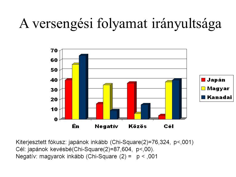 A versengési folyamat irányultsága Kiterjesztett fókusz: japánok inkább (Chi-Square(2)=76,324, p<,001) Cél: japánok kevésbé(Chi-Square(2)=87,604, p<,00).