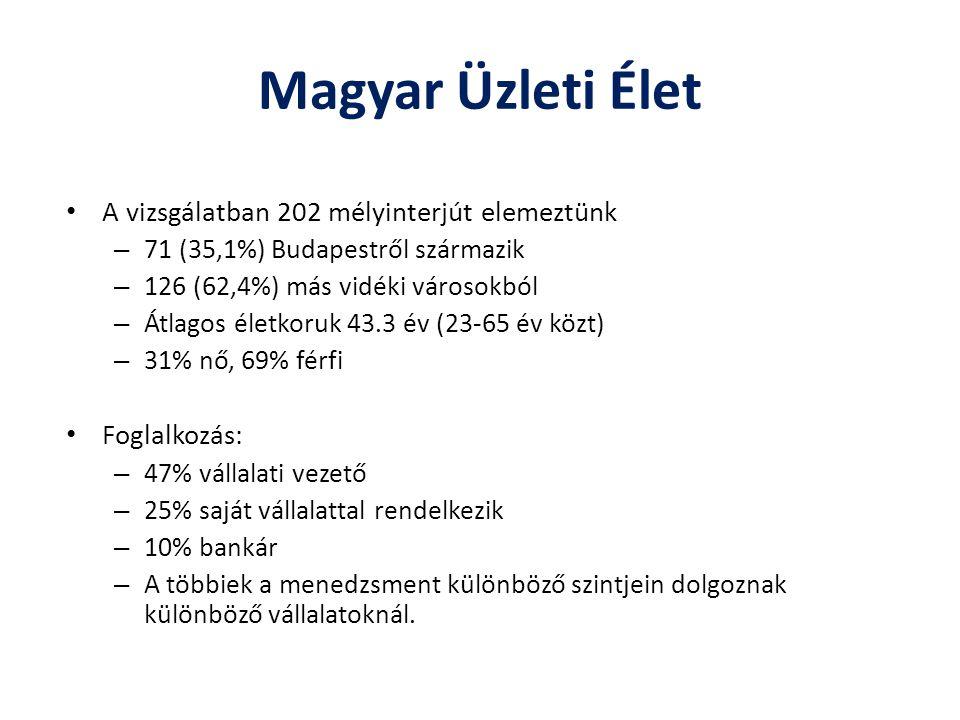 Magyar Üzleti Élet A vizsgálatban 202 mélyinterjút elemeztünk – 71 (35,1%) Budapestről származik – 126 (62,4%) más vidéki városokból – Átlagos életkoruk 43.3 év (23-65 év közt) – 31% nő, 69% férfi Foglalkozás: – 47% vállalati vezető – 25% saját vállalattal rendelkezik – 10% bankár – A többiek a menedzsment különböző szintjein dolgoznak különböző vállalatoknál.