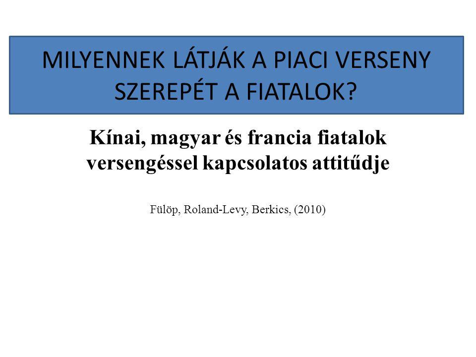 Kínai, magyar és francia fiatalok versengéssel kapcsolatos attitűdje Fülöp, Roland-Levy, Berkics, (2010) MILYENNEK LÁTJÁK A PIACI VERSENY SZEREPÉT A F
