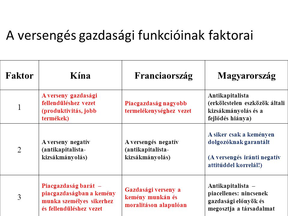 A versengés gazdasági funkcióinak faktorai FaktorKínaFranciaországMagyarország 1 A verseny gazdasági fellendüléshez vezet (produktivitás, jobb terméke