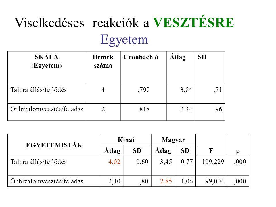 Viselkedéses reakciók a VESZTÉSRE Egyetem SKÁLA (Egyetem) Itemek száma Cronbach άÁtlagSD Talpra állás/fejlődés4,7993,84,71 Önbizalomvesztés/feladás2,8