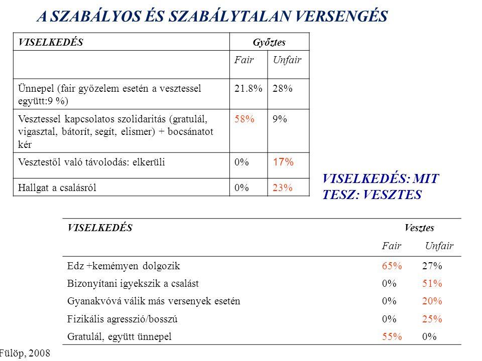 A SZABÁLYOS ÉS SZABÁLYTALAN VERSENGÉS VISELKEDÉSGyőztes FairUnfair Ünnepel (fair győzelem esetén a vesztessel együtt:9 %) 21.8%28% Vesztessel kapcsolatos szolidaritás (gratulál, vigasztal, bátorít, segít, elismer) + bocsánatot kér 58%9% Vesztestől való távolodás: elkerüli0% 17% Hallgat a csalásról0%23% VISELKEDÉS: MIT TESZ: VESZTES VISELKEDÉSVesztes FairUnfair Edz +kemémyen dolgozik65%27% Bizonyítani igyekszik a csalást0%51% Gyanakvóvá válik más versenyek esetén0%20% Fizikális agresszió/bosszú0%25% Gratulál, együtt ünnepel55%0% Fülöp, 2008
