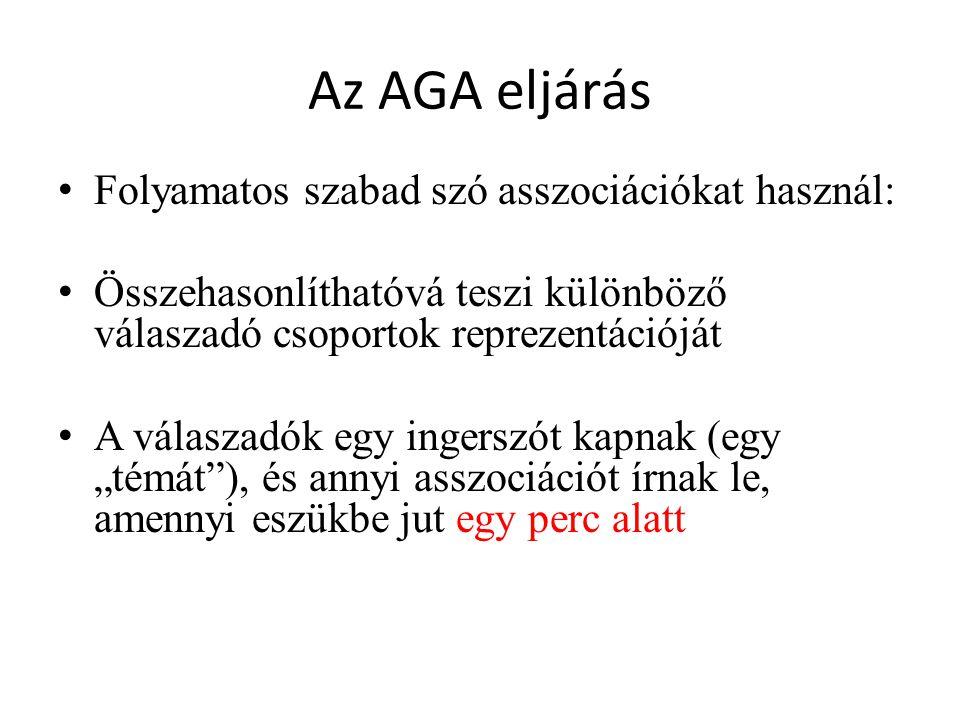 Az AGA eljárás Folyamatos szabad szó asszociációkat használ: Összehasonlíthatóvá teszi különböző válaszadó csoportok reprezentációját A válaszadók egy