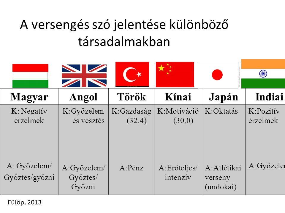 A versengés szó jelentése különböző társadalmakban MagyarAngolTörökKínaiJapánIndiai K: Negatív érzelmek A: Győzelem/ Győztes/győzni K:Győzelem és vesz
