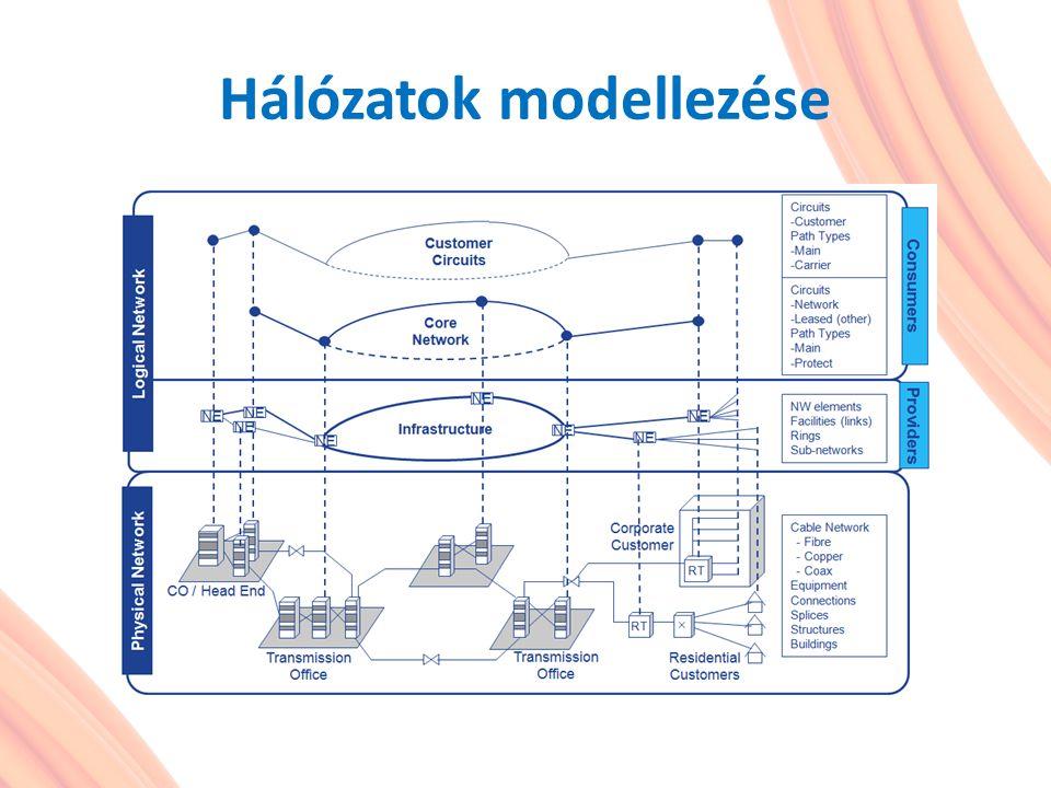 A forgalmi és fizikai hálózattervezés célkitűzései Forgalmi hálózat tervezés Hálózatok logikai szerkezetének és a forgalmi igények lebonyolításához szükséges hálózati kapacitások meghatározása Fizikai hálózat tervezés Adott hálózati kapacitások, különböző távközlési eszközökkel történő realizálása, valós földrajzi környezetben