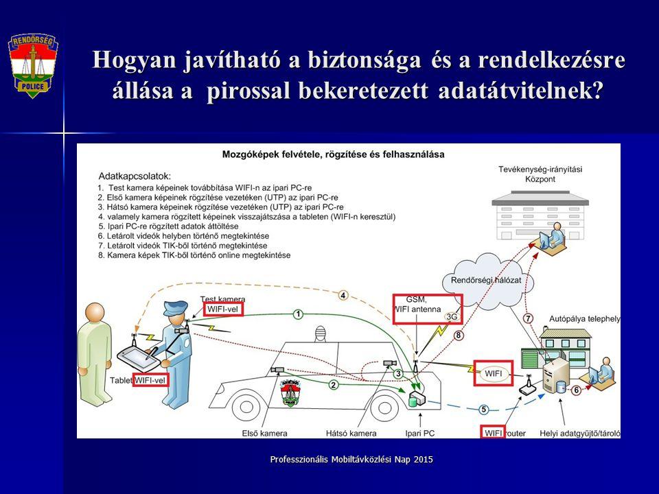Professzionális Mobiltávközlési Nap 2015 Hogyan javítható a biztonsága és a rendelkezésre állása a pirossal bekeretezett adatátvitelnek?