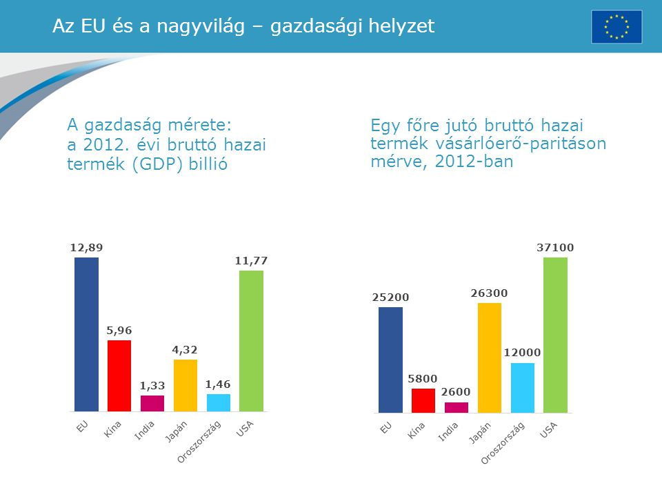 Az EU és a nagyvilág – gazdasági helyzet A gazdaság mérete: a 2012. évi bruttó hazai termék (GDP) billió Egy főre jutó bruttó hazai termék vásárlóerő-