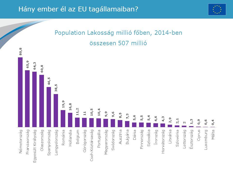Hány ember él az EU tagállamaiban? Population Lakosság millió főben, 2014-ben összesen 507 millió