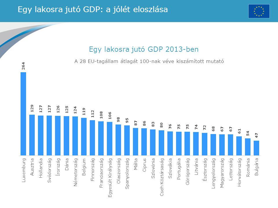 Egy lakosra jutó GDP: a jólét eloszlása Egy lakosra jutó GDP 2013-ben A 28 EU-tagállam átlagát 100-nak véve kiszámított mutató