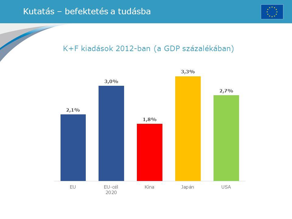 Kutatás – befektetés a tudásba K+F kiadások 2012-ban (a GDP százalékában)