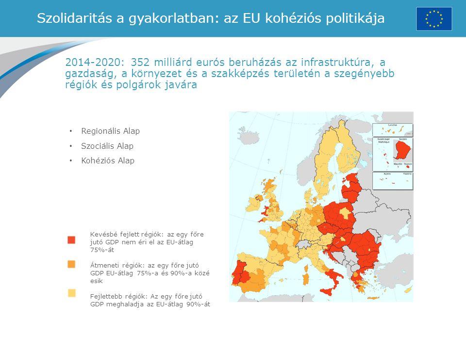 Szolidaritás a gyakorlatban: az EU kohéziós politikája Regionális Alap Szociális Alap Kohéziós Alap Kevésbé fejlett régiók: az egy főre jutó GDP nem é