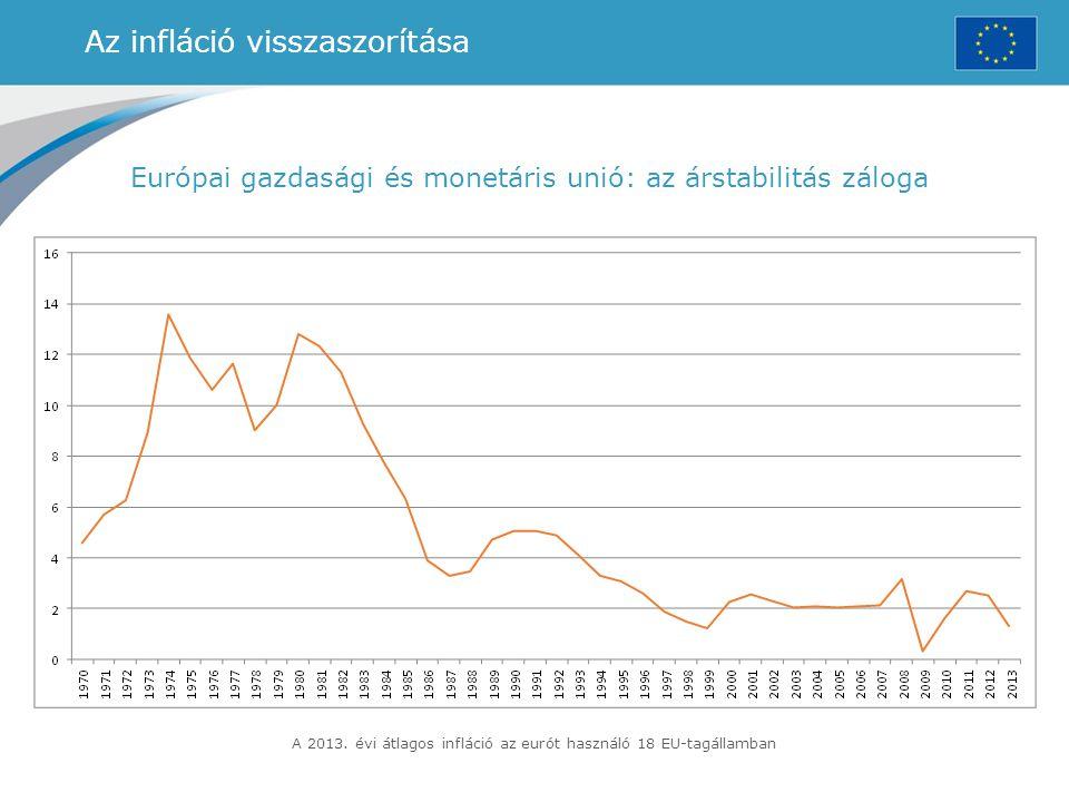 Az infláció visszaszorítása Európai gazdasági és monetáris unió: az árstabilitás záloga A 2013. évi átlagos infláció az eurót használó 18 EU-tagállamb