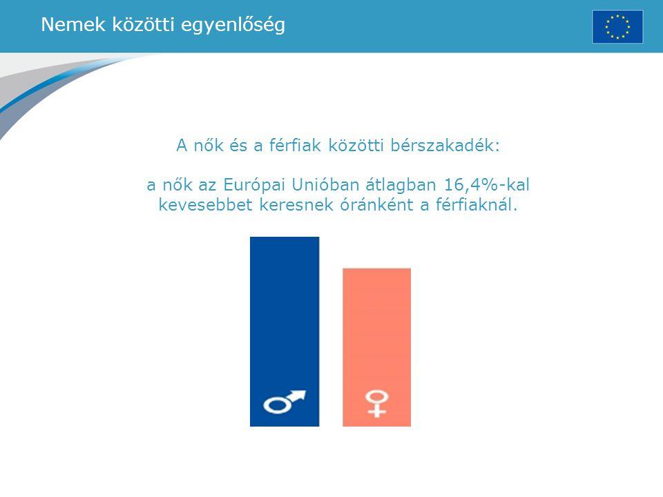 Nemek közötti egyenlőség A nők és a férfiak közötti bérszakadék: a nők az Európai Unióban átlagban 16,4%-kal kevesebbet keresnek óránként a férfiaknál