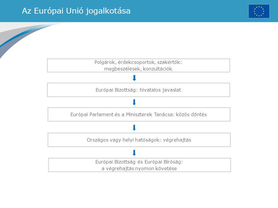 Az Európai Unió jogalkotása Polgárok, érdekcsoportok, szakértők: megbeszélések, konzultációk Európai Bizottság: hivatalos javaslat Európai Parlament é
