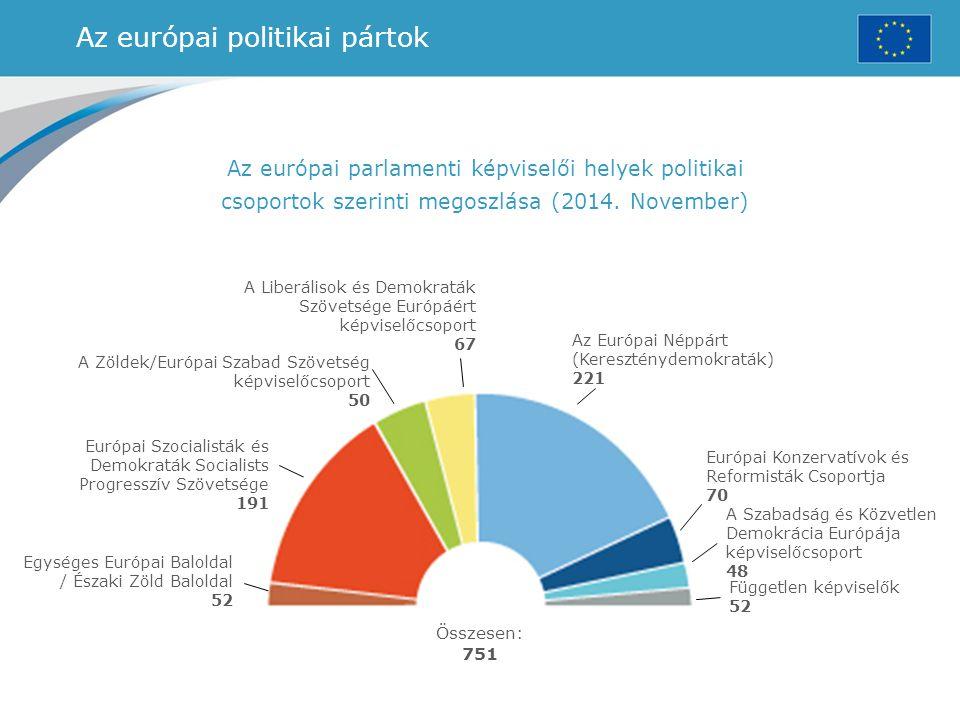 Az európai politikai pártok Az európai parlamenti képviselői helyek politikai csoportok szerinti megoszlása (2014. November) A Zöldek/Európai Szabad S