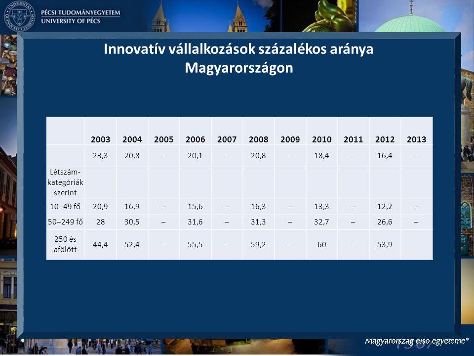 Innovatív vállalkozások százalékos aránya Magyarországon 20032004200520062007200820092010201120122013 23,320,8–20,1–20,8–18,4–16,4– Létszám- kategóriák szerint 10–49 fő20,916,9–15,6–16,3–13,3–12,2– 50–249 fő2830,5–31,6–31,3–32,7–26,6– 250 és afölött 44,452,4–55,5–59,2–60–53,9