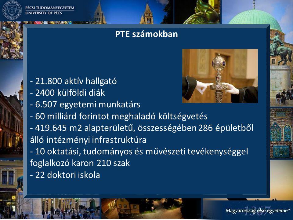 PTE számokban - 21.800 aktív hallgató - 2400 külföldi diák - 6.507 egyetemi munkatárs - 60 milliárd forintot meghaladó költségvetés - 419.645 m2 alapterületű, összességében 286 épületből álló intézményi infrastruktúra - 10 oktatási, tudományos és művészeti tevékenységgel foglalkozó karon 210 szak - 22 doktori iskola