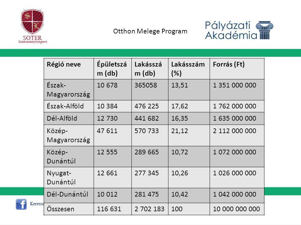 Otthon Melege Program Régió neveÉpületszá m (db) Lakásszá m (db) Lakásszám (%) Forrás (Ft) Észak- Magyarország 10 67836505813,511 351 000 000 Észak-Al