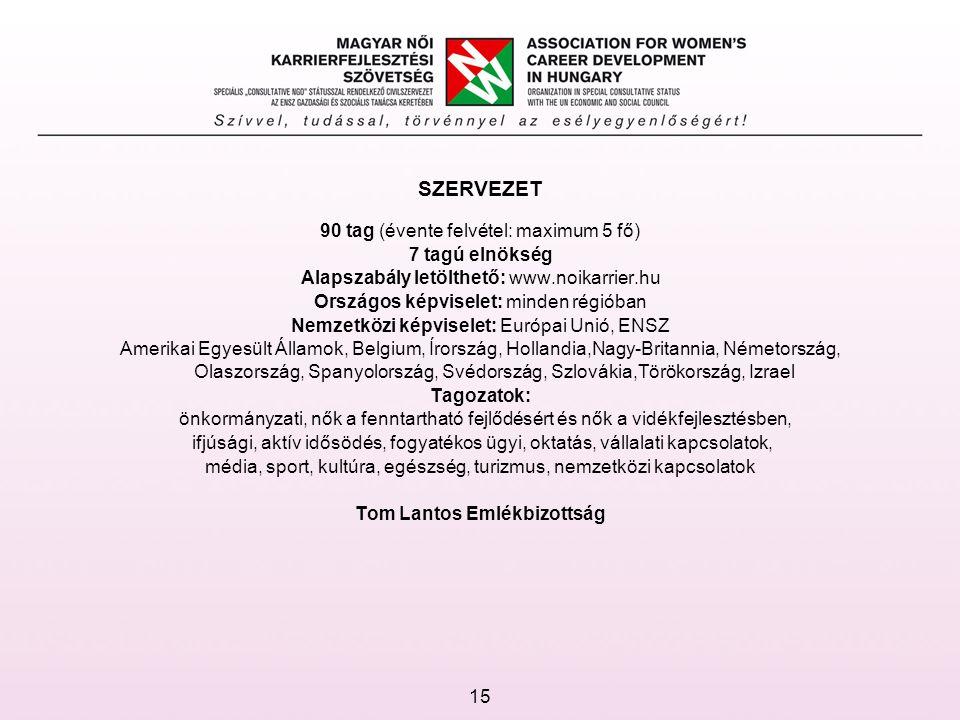 SZERVEZET 90 tag (évente felvétel: maximum 5 fő) 7 tagú elnökség Alapszabály letölthető: www.noikarrier.hu Országos képviselet: minden régióban Nemzetközi képviselet: Európai Unió, ENSZ Amerikai Egyesült Államok, Belgium, Írország, Hollandia,Nagy-Britannia, Németország, Olaszország, Spanyolország, Svédország, Szlovákia,Törökország, Izrael Tagozatok: önkormányzati, nők a fenntartható fejlődésért és nők a vidékfejlesztésben, ifjúsági, aktív idősödés, fogyatékos ügyi, oktatás, vállalati kapcsolatok, média, sport, kultúra, egészség, turizmus, nemzetközi kapcsolatok Tom Lantos Emlékbizottság 15