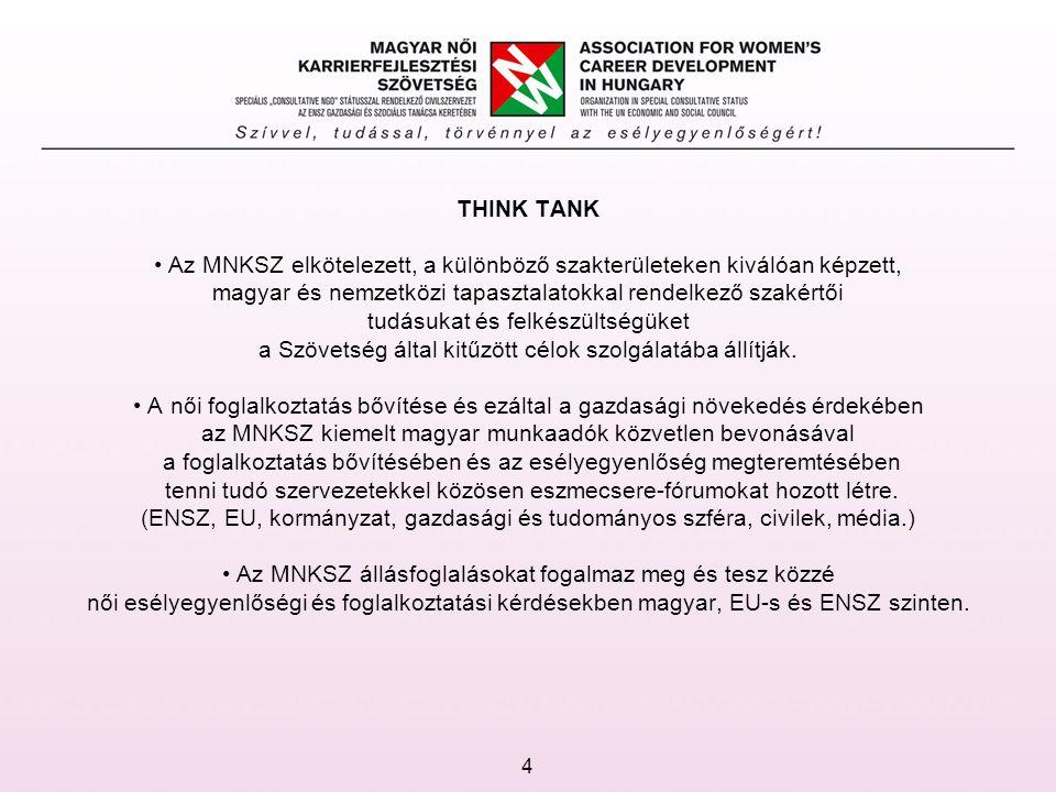 THINK TANK Az MNKSZ elkötelezett, a különböző szakterületeken kiválóan képzett, magyar és nemzetközi tapasztalatokkal rendelkező szakértői tudásukat és felkészültségüket a Szövetség által kitűzött célok szolgálatába állítják.