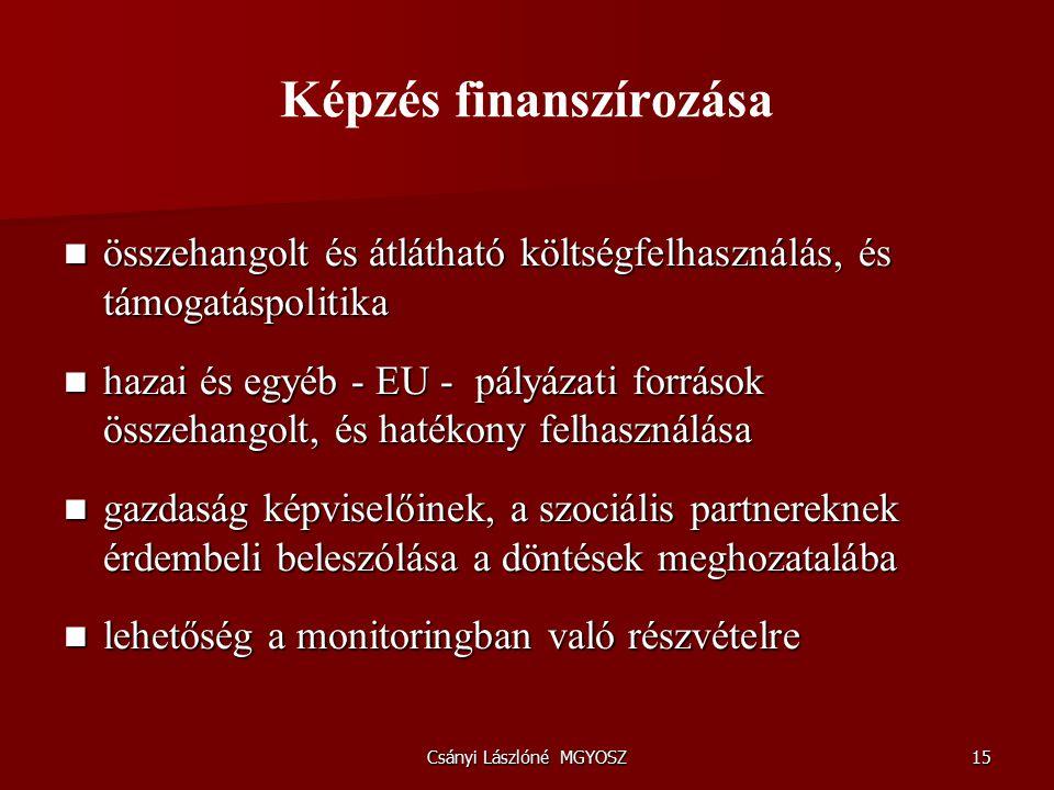 Csányi Lászlóné MGYOSZ15 Képzés finanszírozása összehangolt és átlátható költségfelhasználás, és támogatáspolitika összehangolt és átlátható költségfelhasználás, és támogatáspolitika hazai és egyéb - EU - pályázati források összehangolt, és hatékony felhasználása hazai és egyéb - EU - pályázati források összehangolt, és hatékony felhasználása gazdaság képviselőinek, a szociális partnereknek érdembeli beleszólása a döntések meghozatalába gazdaság képviselőinek, a szociális partnereknek érdembeli beleszólása a döntések meghozatalába lehetőség a monitoringban való részvételre lehetőség a monitoringban való részvételre