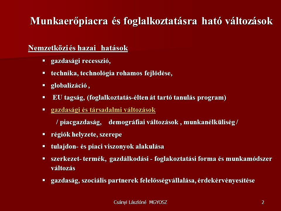 Csányi Lászlóné MGYOSZ2 Munkaerőpiacra és foglalkoztatásra ható változások Munkaerőpiacra és foglalkoztatásra ható változások Nemzetközi és hazai hatások  gazdasági recesszió,  technika, technológia rohamos fejlődése,  globalizáció,  EU tagság, (foglalkoztatás-élten át tartó tanulás program)  gazdasági és társadalmi változások / piacgazdaság, demográfiai változások, munkanélküliség / / piacgazdaság, demográfiai változások, munkanélküliség /  régiók helyzete, szerepe  tulajdon- és piaci viszonyok alakulása  szerkezet- termék, gazdálkodási - foglakoztatási forma és munkamódszer változás  gazdaság, szociális partnerek felelősségvállalása, érdekérvényesítése