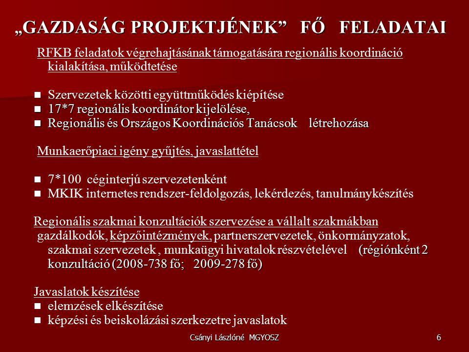 """Csányi Lászlóné MGYOSZ6 """" GAZDASÁG PROJEKTJÉNEK FŐ FELADATAI """" GAZDASÁG PROJEKTJÉNEK FŐ FELADATAI RFKB feladatok végrehajtásának támogatására regionális koordináció kialakítása, működtetése Szervezetek közötti együttműködés kiépítése 17*7 regionális koordinátor kijelölése, 17*7 regionális koordinátor kijelölése, Regionális és Országos Koordinációs Tanácsok létrehozása Regionális és Országos Koordinációs Tanácsok létrehozása Munkaerőpiaci igény gyűjtés, javaslattétel 7*100 céginterjú szervezetenként MKIK internetes rendszer-feldolgozás, lekérdezés, tanulmánykészítés Regionális szakmai konzultációk szervezése a vállalt szakmákban (régiónként 2 konzultáció (2008-738 fő; 2009-278 fő) gazdálkodók, képzőintézmények, partnerszervezetek, önkormányzatok, szakmai szervezetek, munkaügyi hivatalok részvételével (régiónként 2 konzultáció (2008-738 fő; 2009-278 fő) Javaslatok készítése elemzések elkészítése képzési és beiskolázási szerkezetre javaslatok"""
