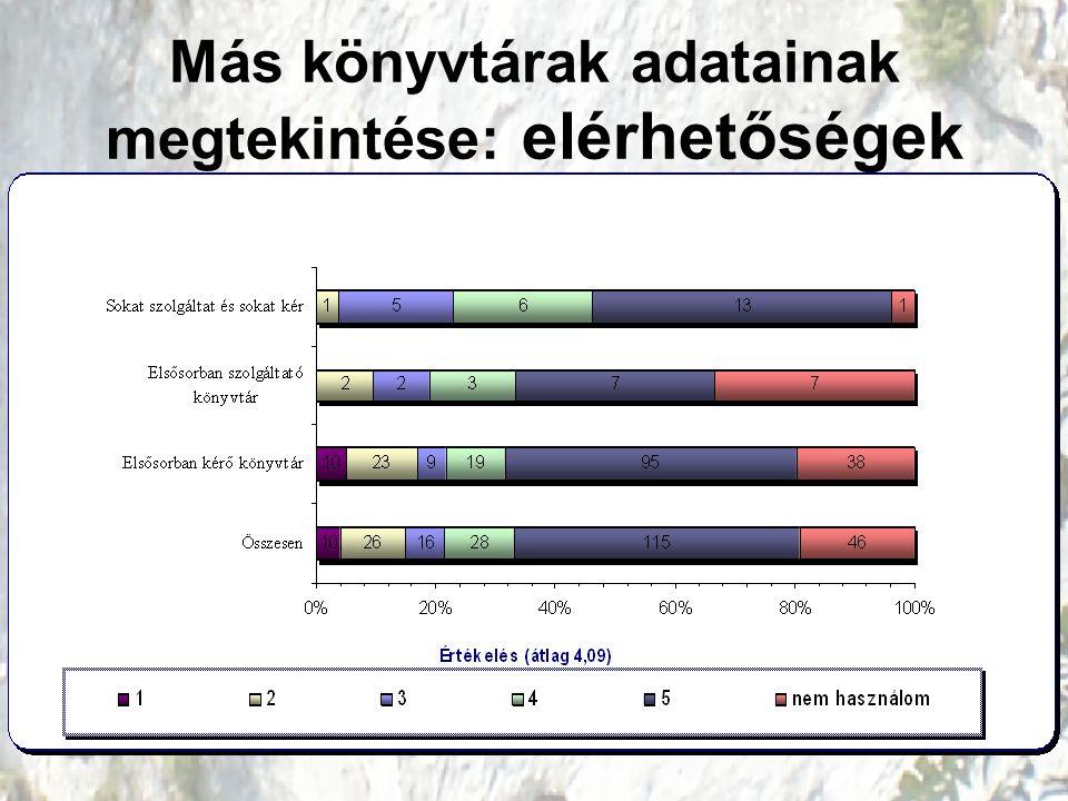 Más könyvtárak adatainak megtekintése: elérhetőségek