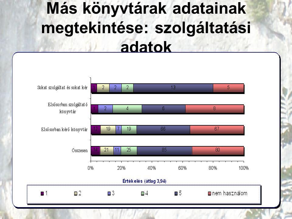 Más könyvtárak adatainak megtekintése: szolgáltatási adatok